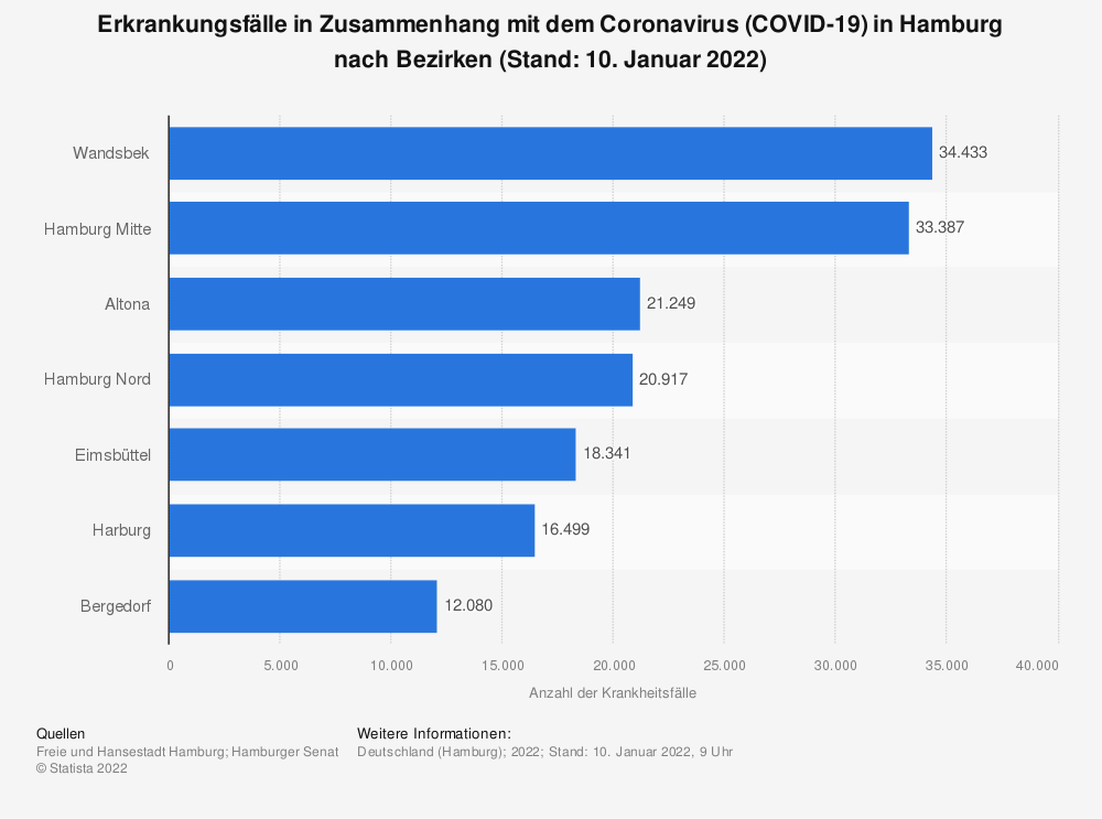 Statistik: Erkrankungsfälle in Zusammenhang mit dem Coronavirus (COVID-19) in Hamburg nach Bezirken (Stand: 03. Mai 2021)   Statista