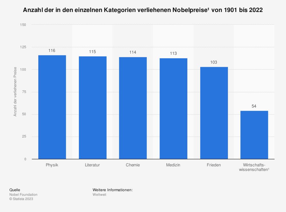 Statistik: Anzahl der in den einzelnen Kategorien verliehenen Nobelpreise¹ von 1901 bis 2021   Statista