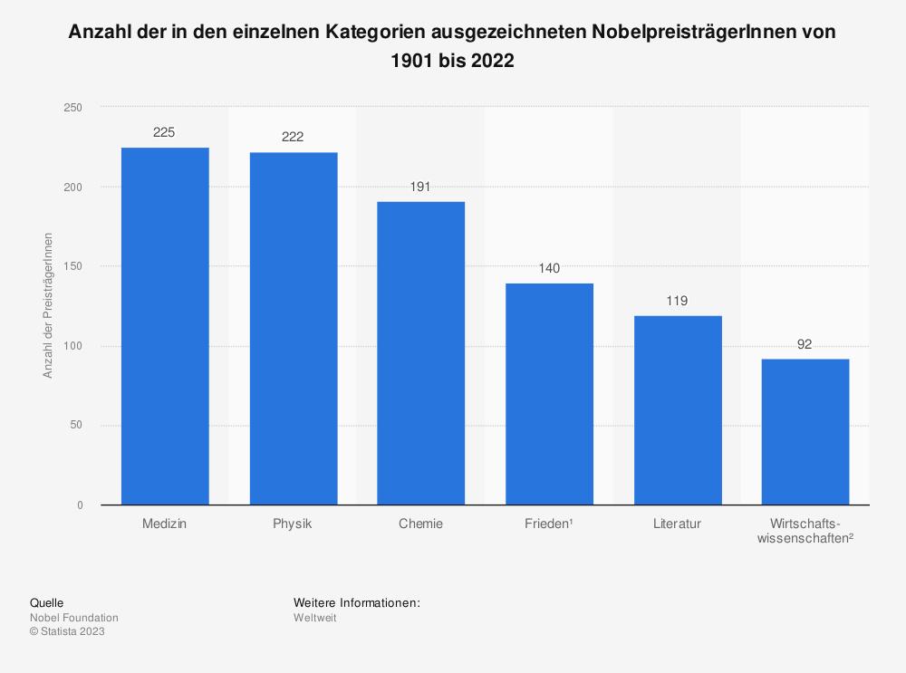 Statistik: Anzahl der in den einzelnen Kategorien ausgezeichneten NobelpreisträgerInnen von 1901 bis 2021 | Statista