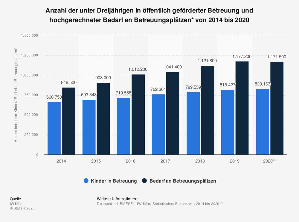 Statistik: Anzahl der unter Dreijährigen in öffentlich geförderter Betreuung und hochgerechneter Bedarf an Betreuungsplätzen* von 2014 bis 2020 | Statista