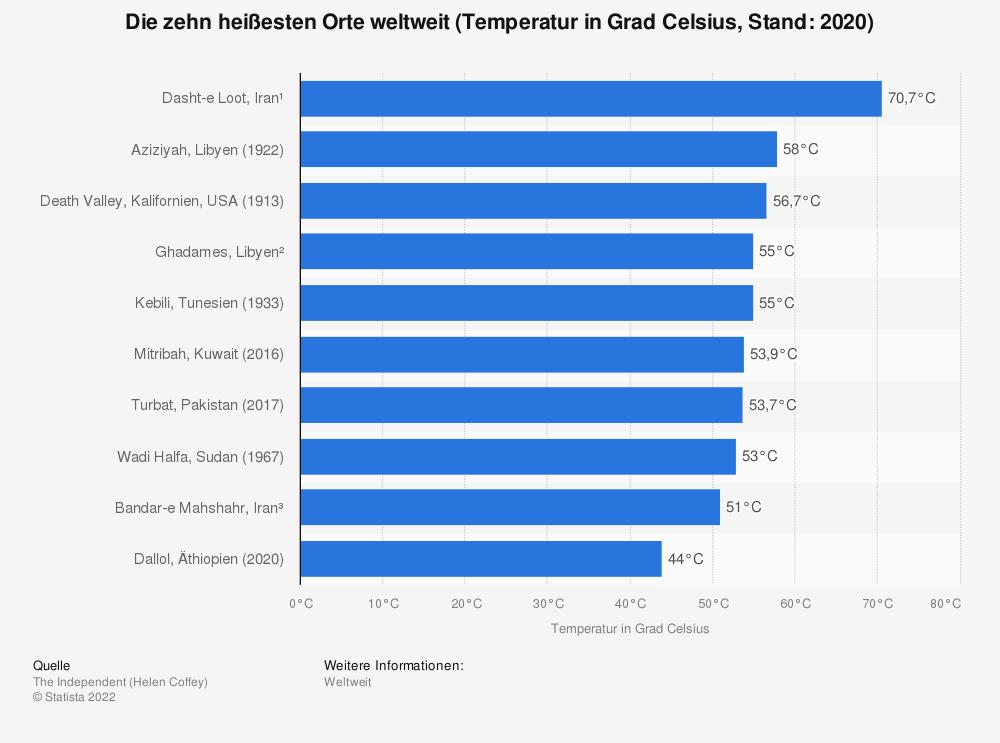 Statistik: Die zehn heißesten Orte weltweit  (Temperatur in Grad Celsius, Stand: 2020)  | Statista