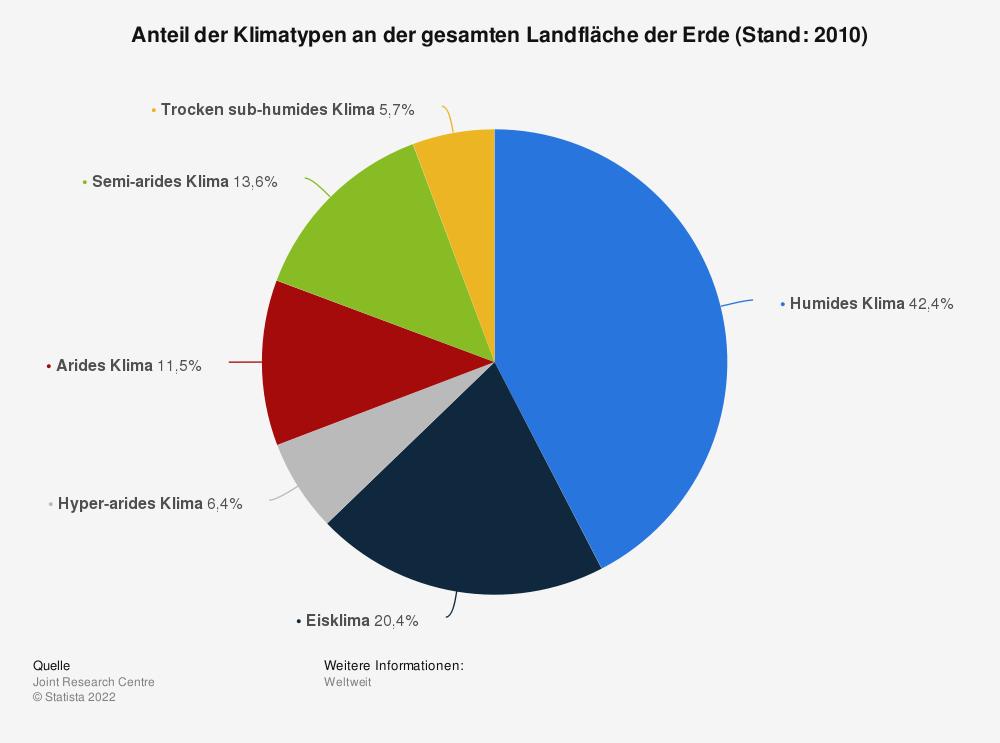 Statistik: Anteil der Klimatypen an der gesamten Landfläche der Erde (Stand: 2010) | Statista