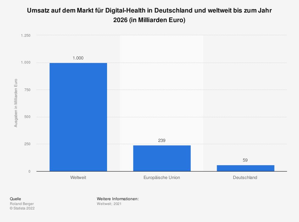 Statistik: Umsatz auf dem Markt für Digital-Health in Deutschland und weltweit bis zum Jahr 2025 (in Milliarden Euro) | Statista