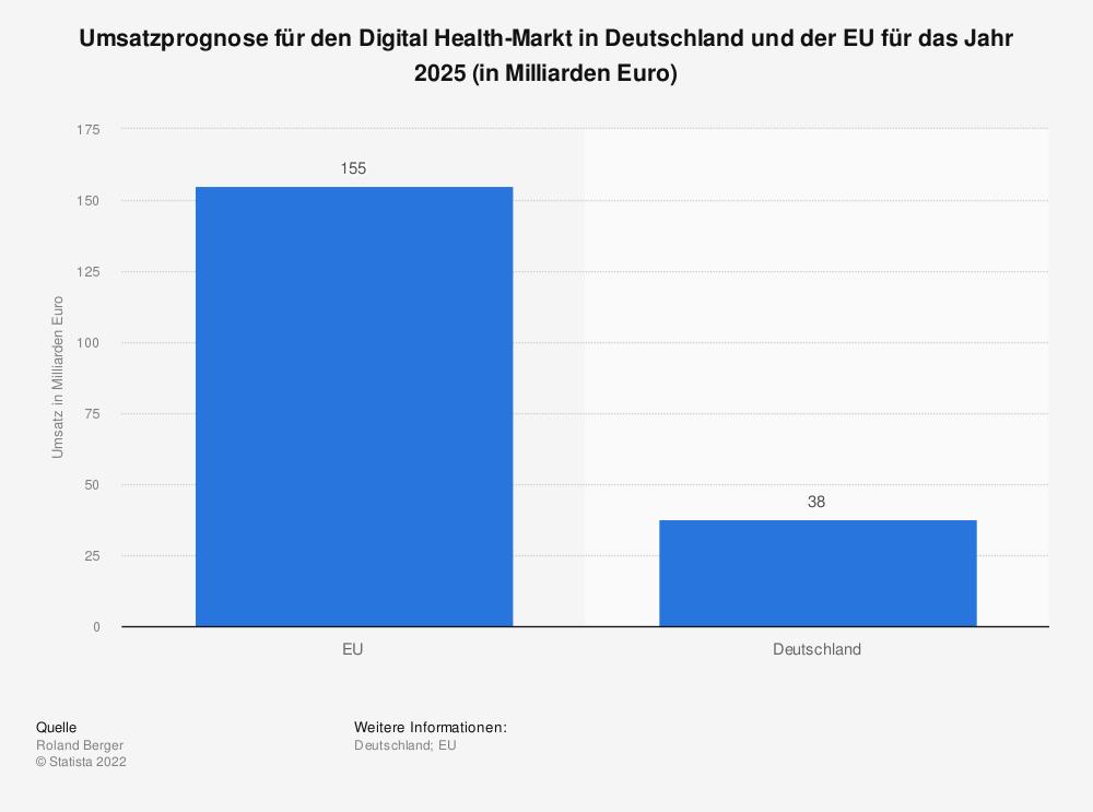 Statistik: Umsatzprognose für den Digital Health-Markt in Deutschland und der EU für das Jahr 2025 (in Milliarden Euro)   Statista