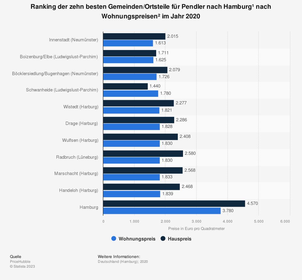Statistik: Ranking der zehn besten Gemeinden/Ortsteile für Pendler nach Hamburg* nach Wohnungspreisen** im Jahr 2020 | Statista