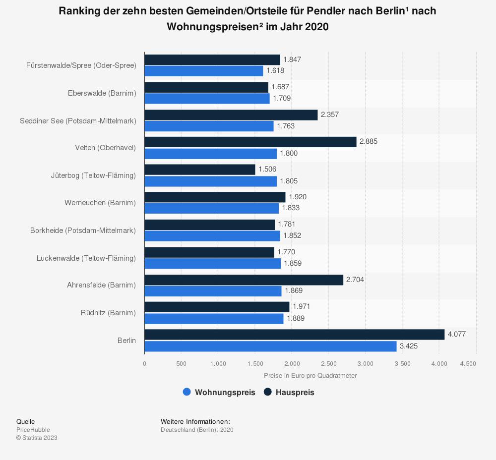 Statistik: Ranking der zehn besten Gemeinden/Ortsteile für Pendler nach Berlin* nach Wohnungspreisen** im Jahr 2020   Statista