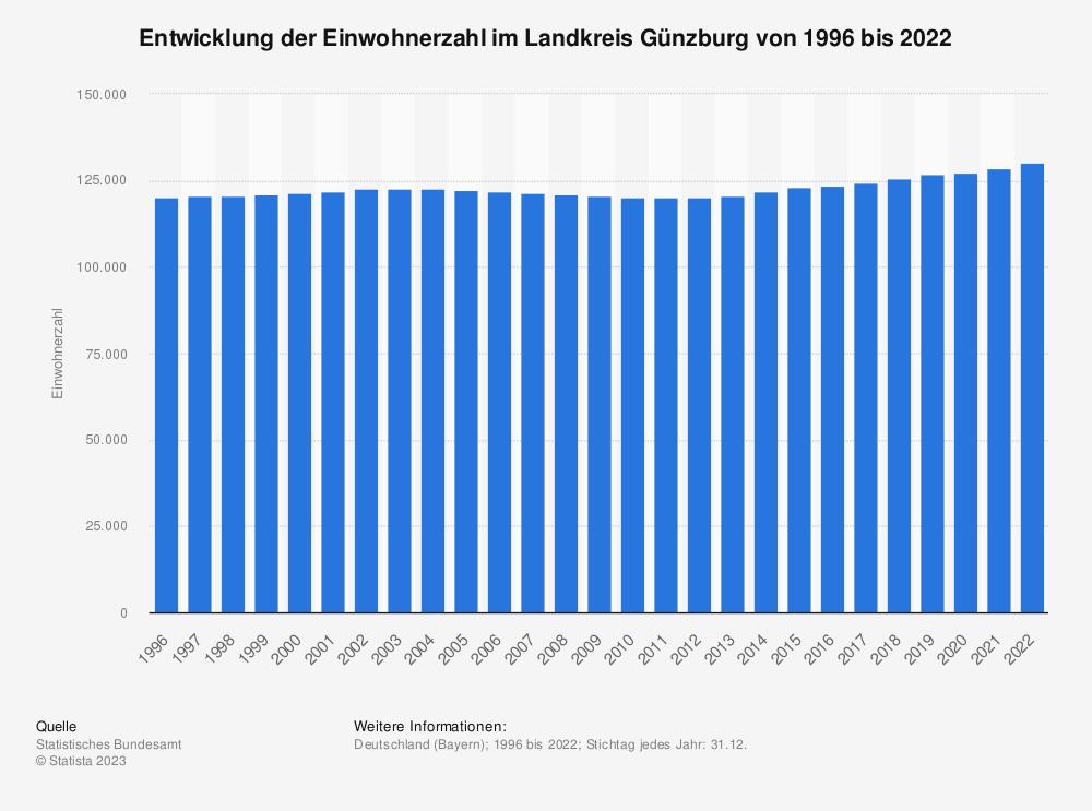 Statistik: Entwicklung der Einwohnerzahl im Landkreis Günzburg von 1995 bis 2020   Statista