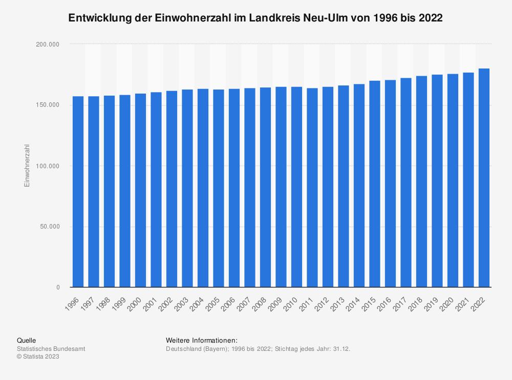 Statistik: Entwicklung der Einwohnerzahl im Landkreis Neu-Ulm von 1995 bis 2020 | Statista