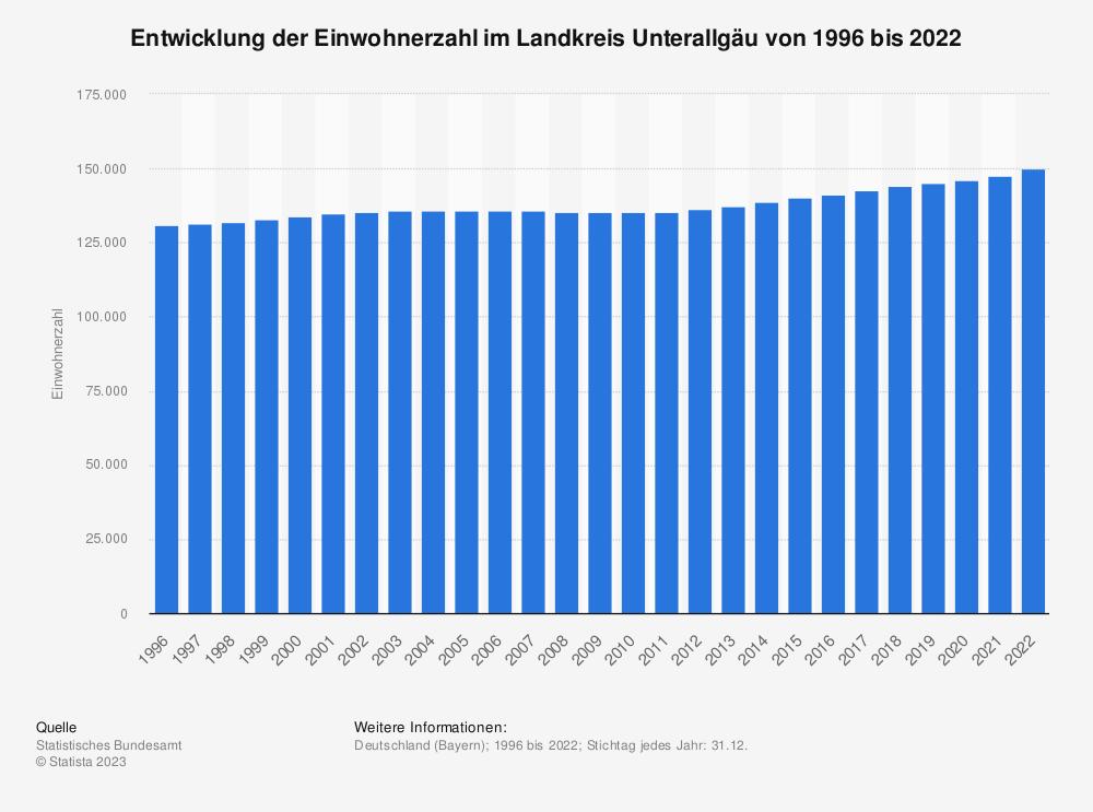 Statistik: Entwicklung der Einwohnerzahl im Landkreis Unterallgäu von 1995 bis 2019   Statista