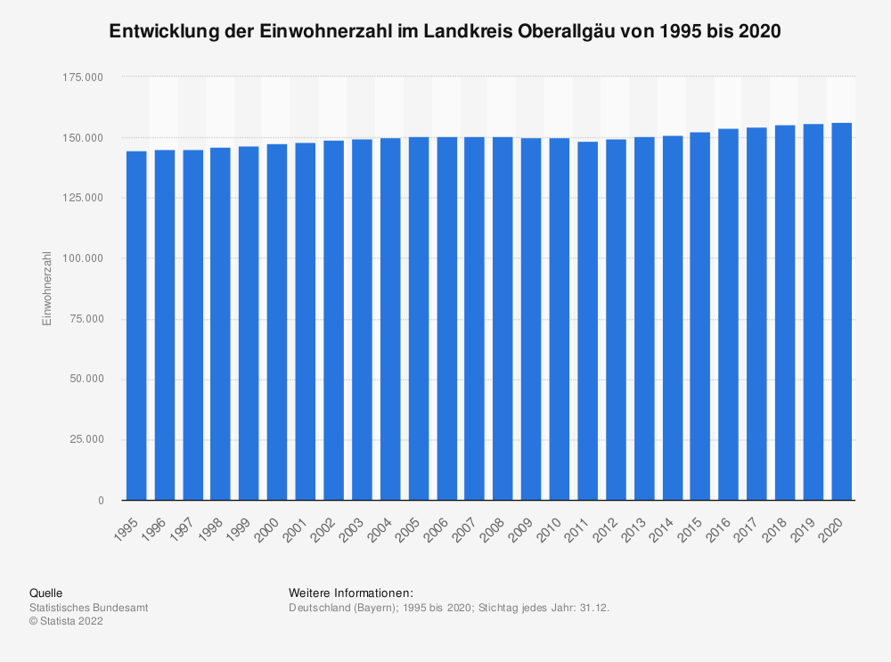 Statistik: Entwicklung der Einwohnerzahl im Landkreis Oberallgäu von 1995 bis 2019 | Statista