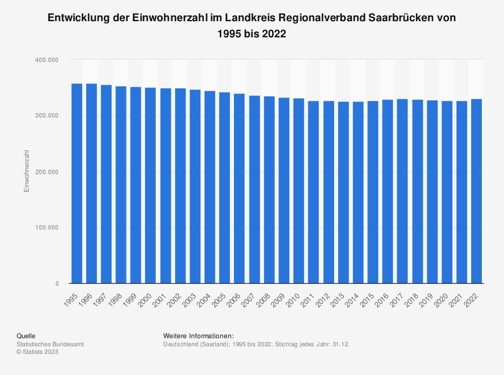 Statistik: Entwicklung der Einwohnerzahl im Landkreis Regionalverband Saarbrücken von 1995 bis 2019 | Statista