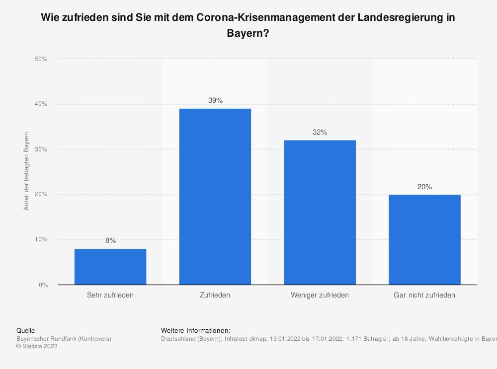 Statistik: Wie zufrieden sind Sie mit dem Corona-Krisenmanagement der Landesregierung in Bayern? | Statista