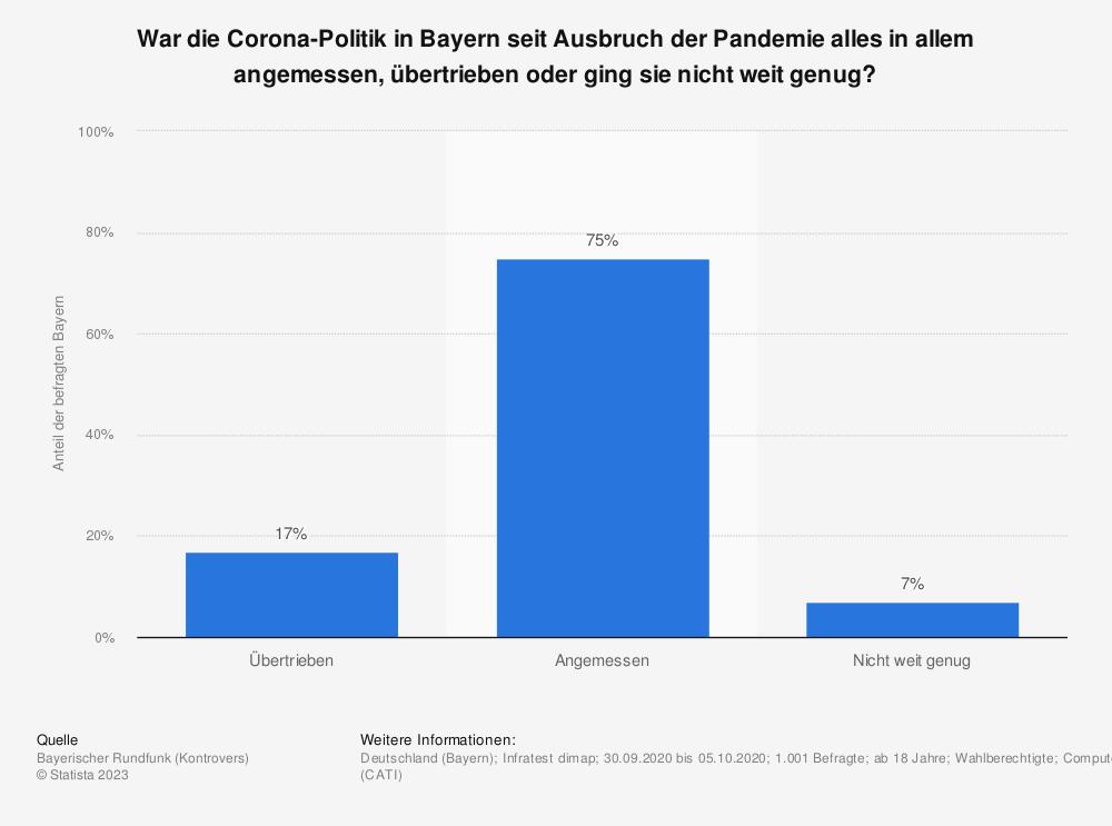 Statistik: War die Corona-Politik in Bayern seit Ausbruch der Pandemie alles in allem angemessen, übertrieben oder ging sie nicht weit genug?  | Statista