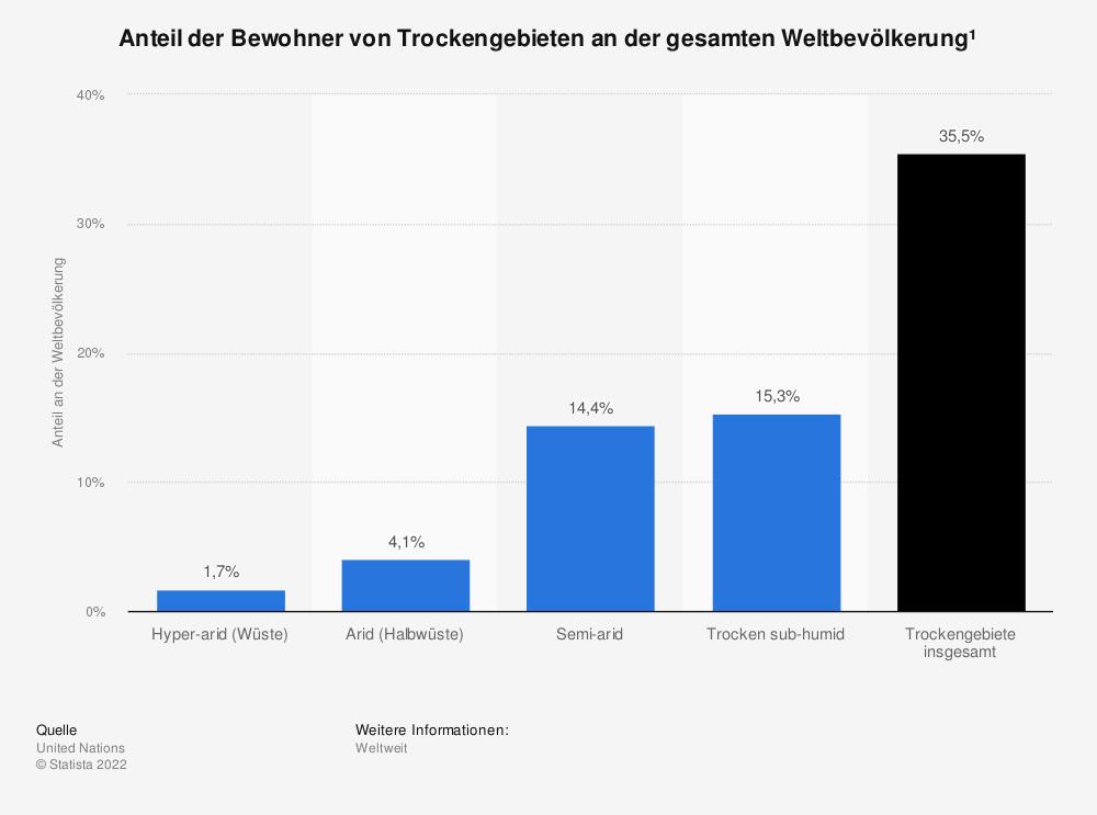 Statistik: Anteil der Bewohner von Trockengebieten an der gesamten Weltbevölkerung¹   Statista