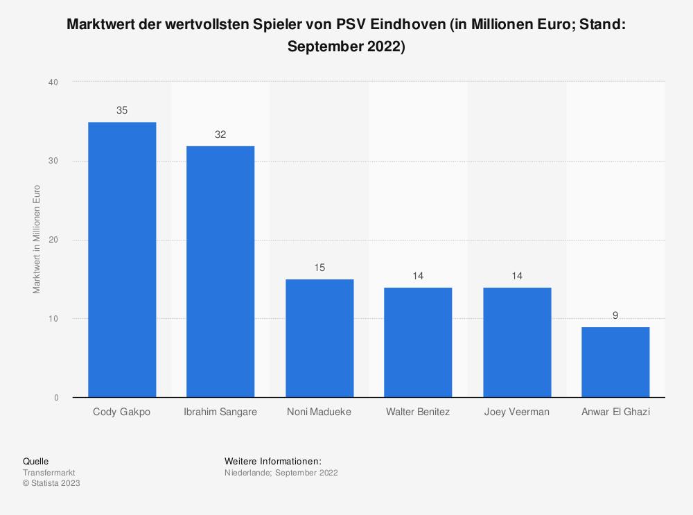 Statistik: Marktwert der wertvollsten Spieler von PSV Eindhoven (in Millionen Euro; Stand: März 2021) | Statista