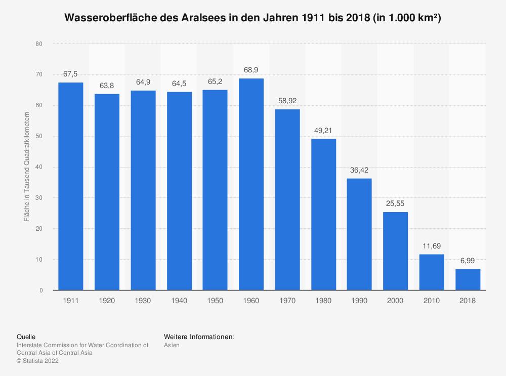 Statistik: Wasseroberfläche des Aralsees in den Jahren 1911 bis 2018 (in 1.000 km²)   Statista