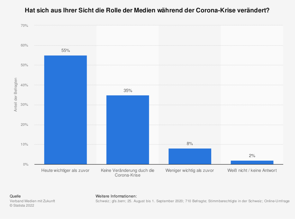 Statistik: Hat sich aus Ihrer Sicht die Rolle der Medien während der Corona-Krise verändert?   Statista