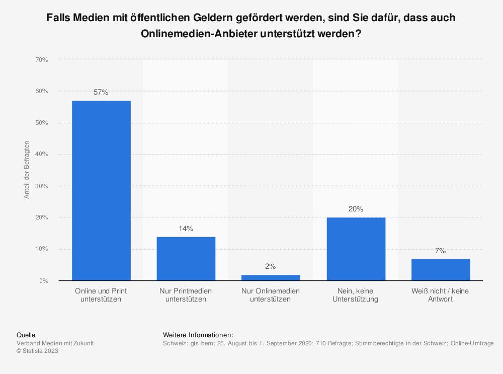 Statistik: Falls Medien mit öffentlichen Geldern gefördert werden, sind Sie dafür, dass auch Onlinemedien-Anbieter unterstützt werden? | Statista