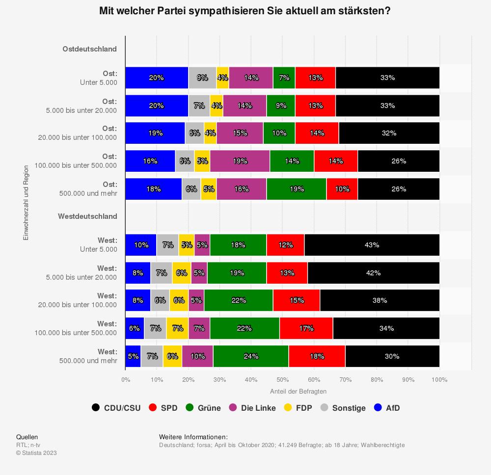 Statistik: Mit welcher Partei sympathisieren Sie aktuell am stärksten? | Statista