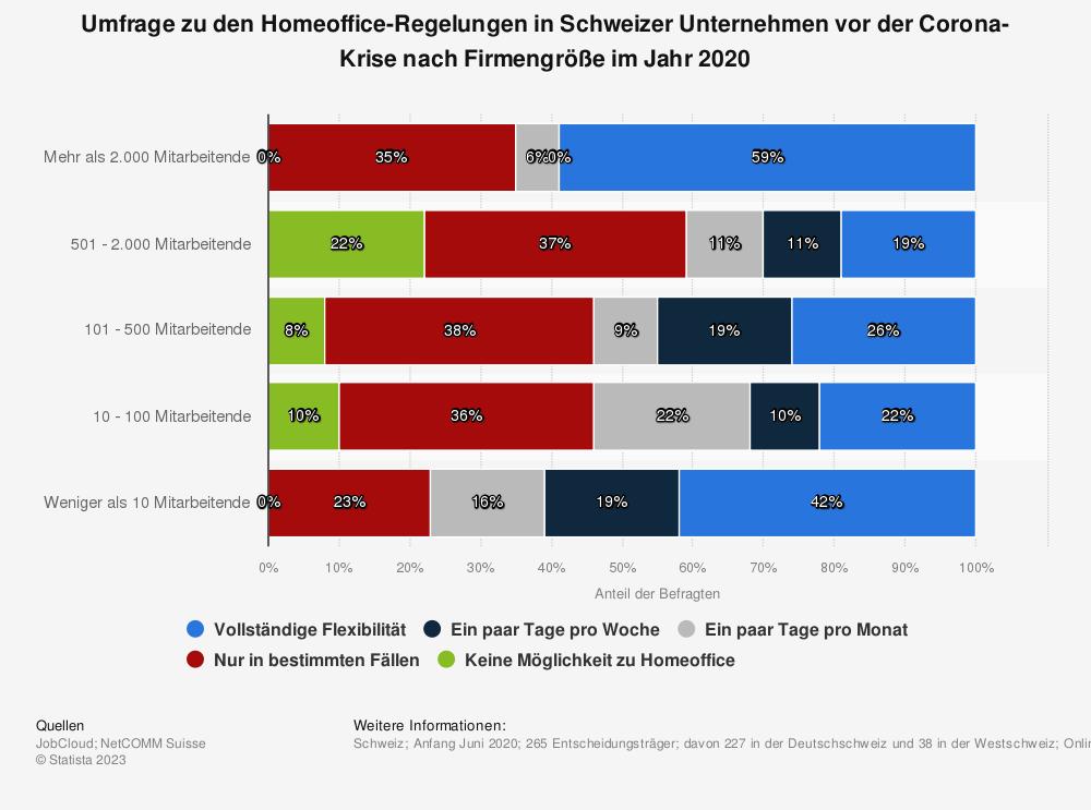 Statistik: Umfrage zu den Homeoffice-Regelungen in Schweizer Unternehmen vor der Corona-Krise nach Firmengröße im Jahr 2020 | Statista
