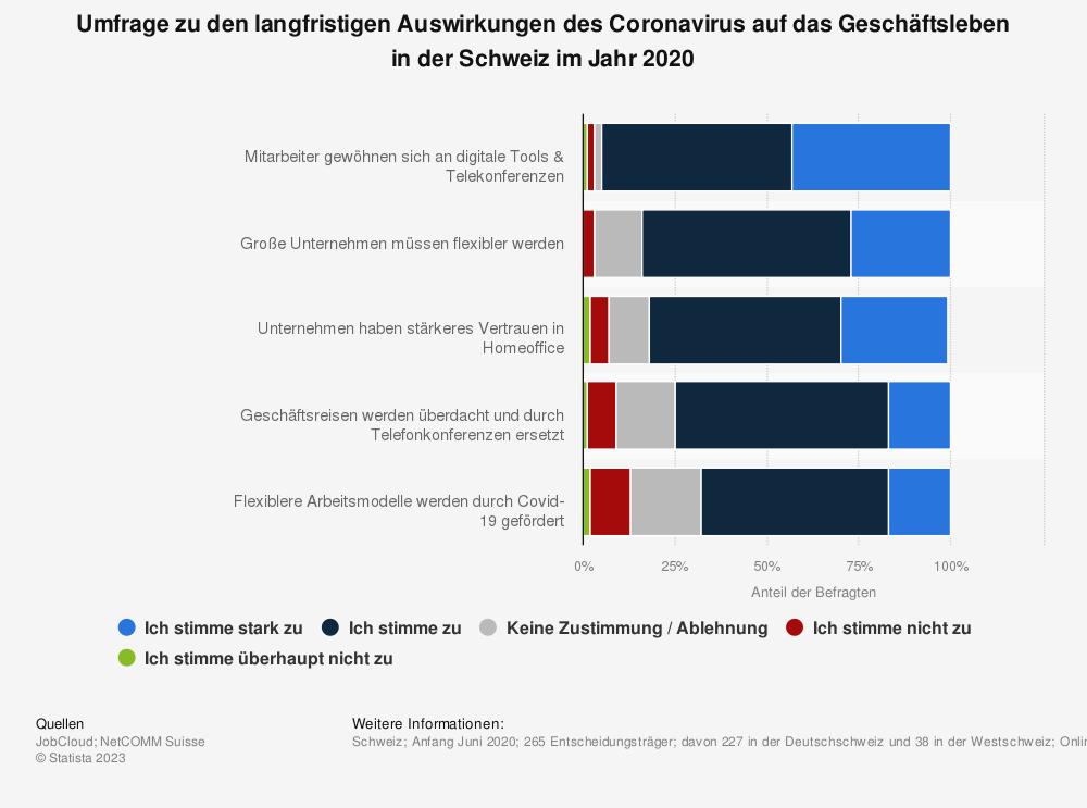 Statistik: Umfrage zu den langfristigen Auswirkungen des Coronavirus auf das Geschäftsleben in der Schweiz im Jahr 2020 | Statista