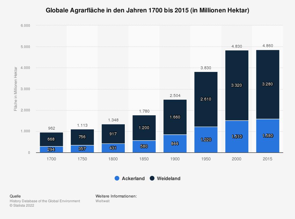 Statistik: Globale Agrarfläche in den Jahren 1700 bis 2015 (in Millionen Hektar) | Statista