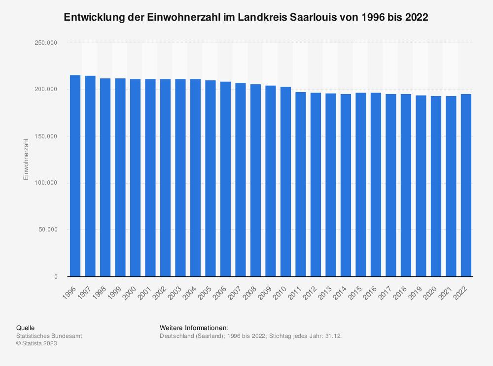 Statistik: Entwicklung der Einwohnerzahl im Landkreis Saarlouis von 1995 bis 2019   Statista