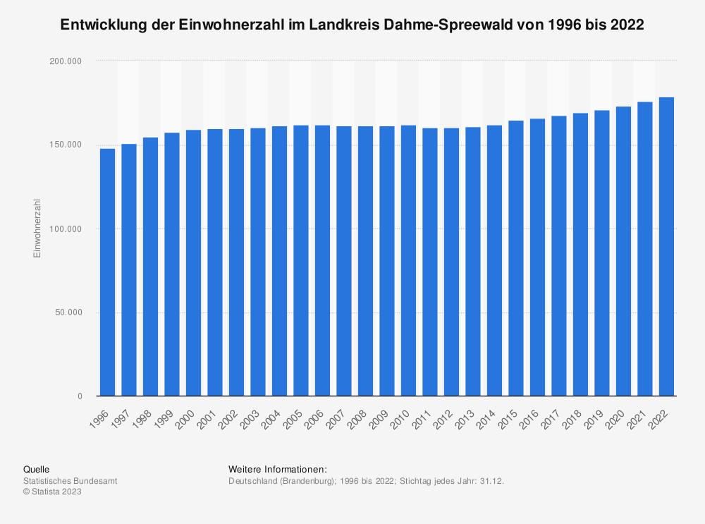 Statistik: Entwicklung der Einwohnerzahl im Landkreis Dahme-Spreewald von 1995 bis 2019 | Statista