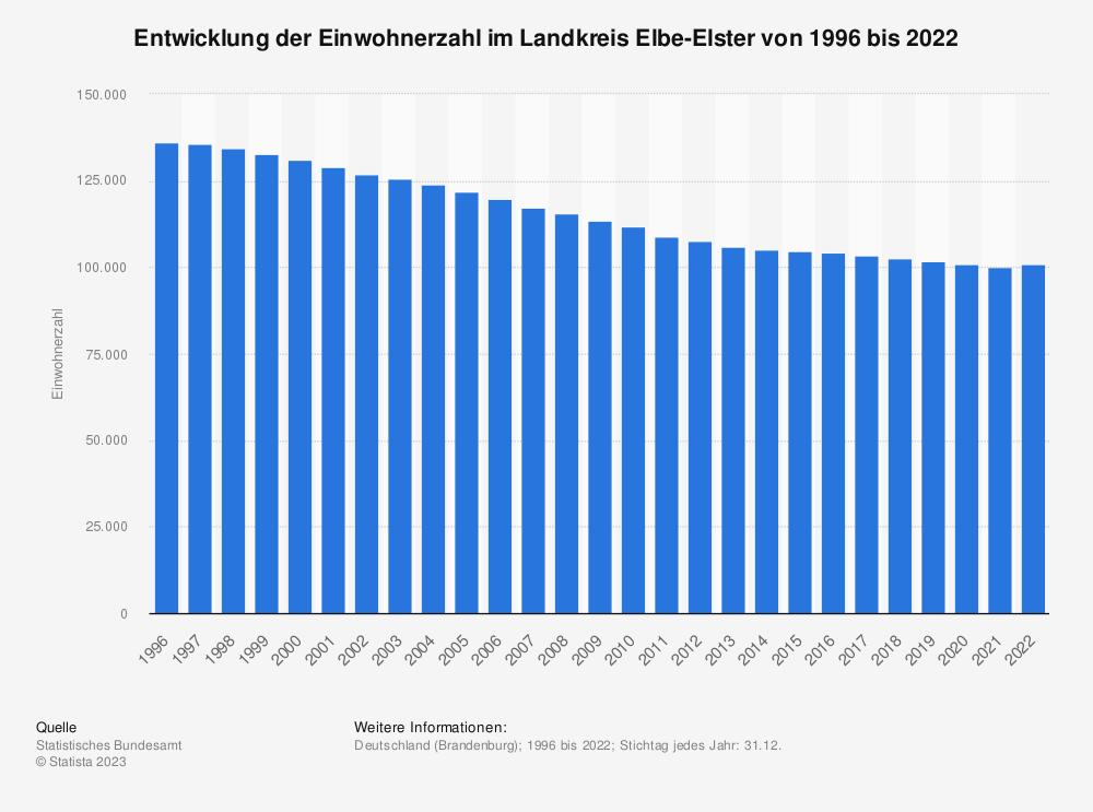 Statistik: Entwicklung der Einwohnerzahl im Landkreis Elbe-Elster von 1995 bis 2020   Statista