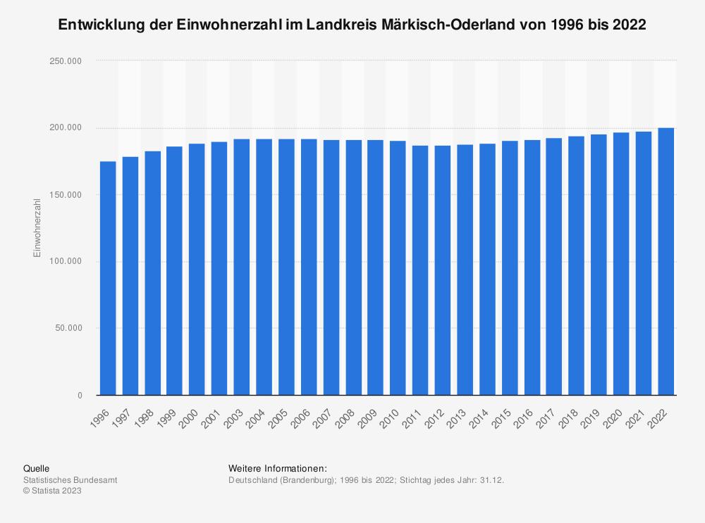 Statistik: Entwicklung der Einwohnerzahl im Landkreis Märkisch-Oderland von 1995 bis 2019   Statista
