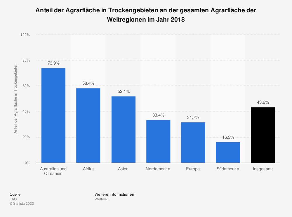 Statistik: Anteil der Agrarfläche in Trockengebieten an der gesamten Agrarfläche der Weltregionen im Jahr 2018 | Statista