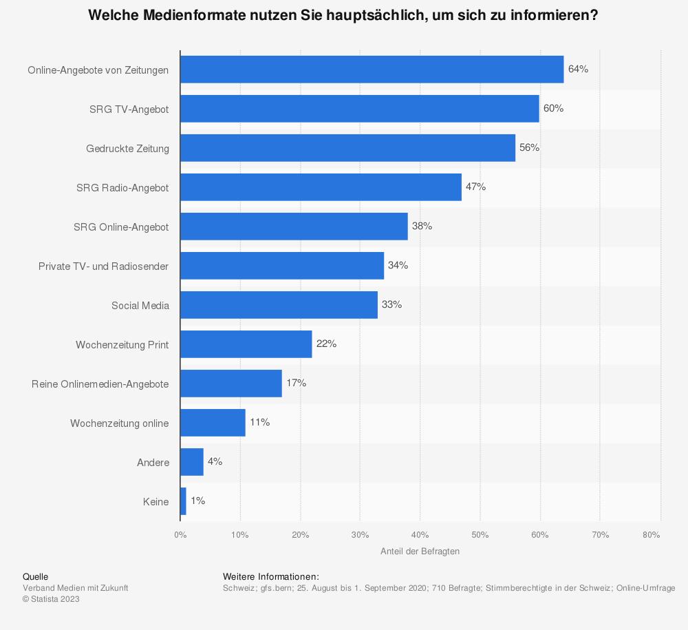 Statistik: Welche Medienformate nutzen Sie hauptsächlich, um sich zu informieren?   Statista