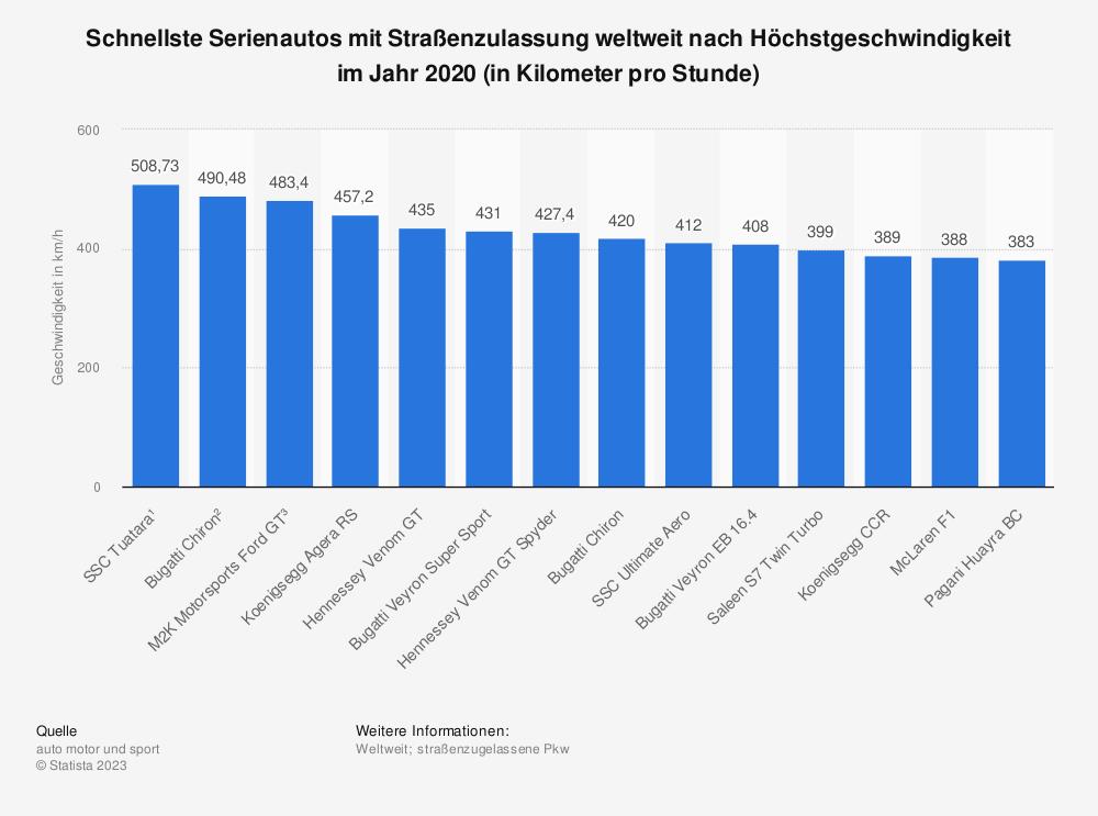Statistik: Schnellste Serienautos mit Straßenzulassung weltweit nach Höchstgeschwindigkeit im Jahr 2020 (in Kilometer pro Stunde) | Statista