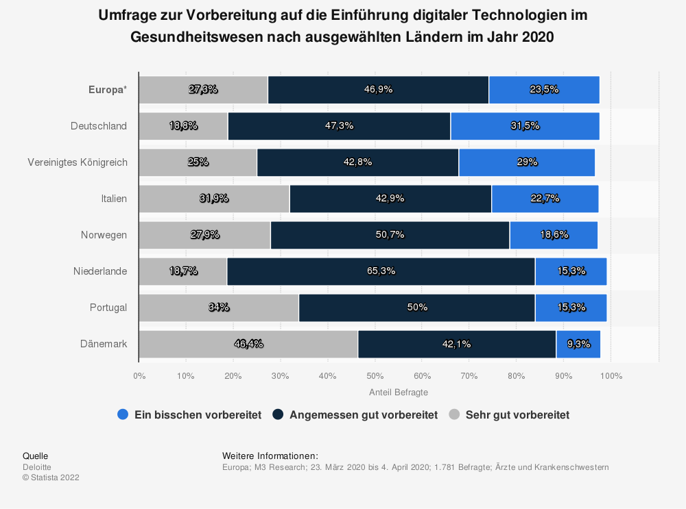 Statistik: Umfrage zur Vorbereitung auf die Einführung digitaler Technologien im Gesundheitswesen nach ausgewählten Ländern im Jahr 2020 | Statista