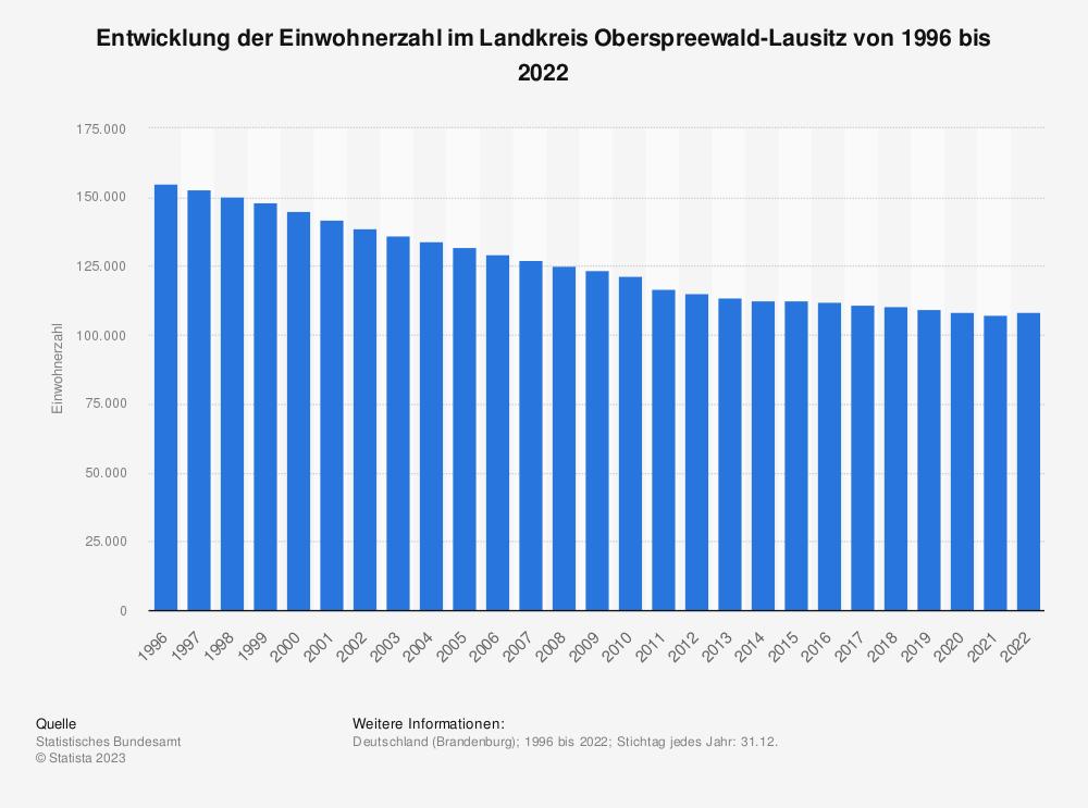 Statistik: Entwicklung der Einwohnerzahl im Landkreis Oberspreewald-Lausitz von 1995 bis 2019 | Statista