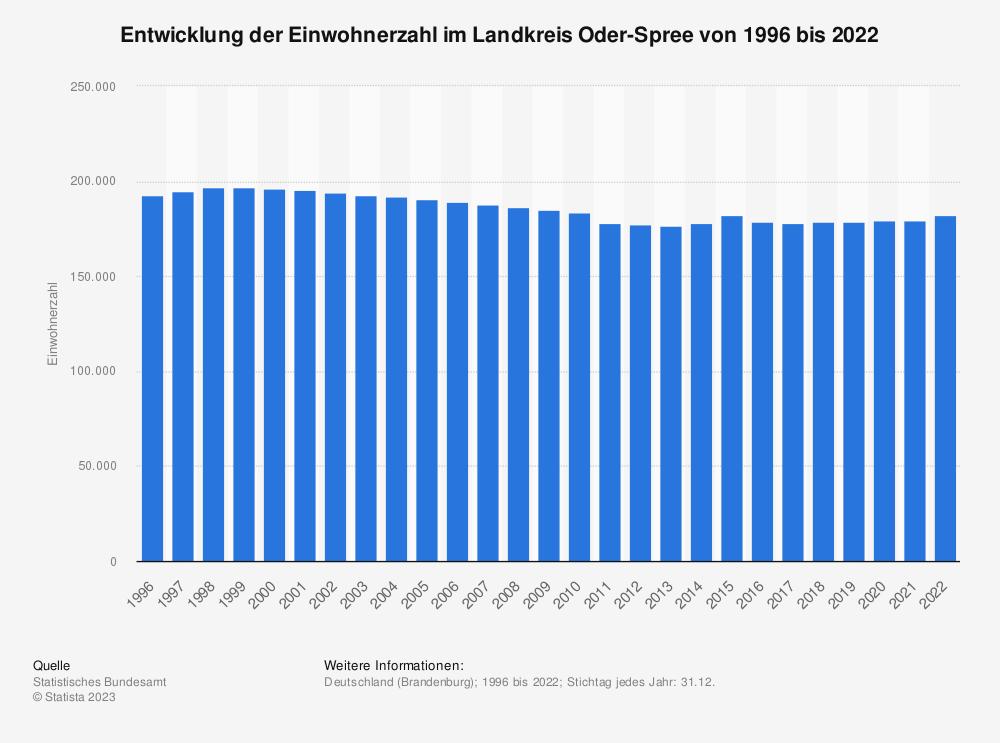 Statistik: Entwicklung der Einwohnerzahl im Landkreis Oder-Spree von 1995 bis 2019 | Statista