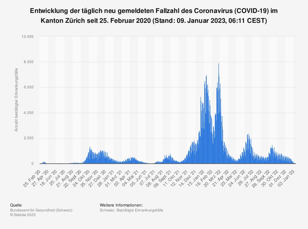 Statistik: Entwicklung der täglich neu gemeldeten Fallzahl des Coronavirus (COVID-19) im Kanton Zürich seit 25. Februar 2020 (Stand: 22. September 2021, 07:49 CEST) | Statista