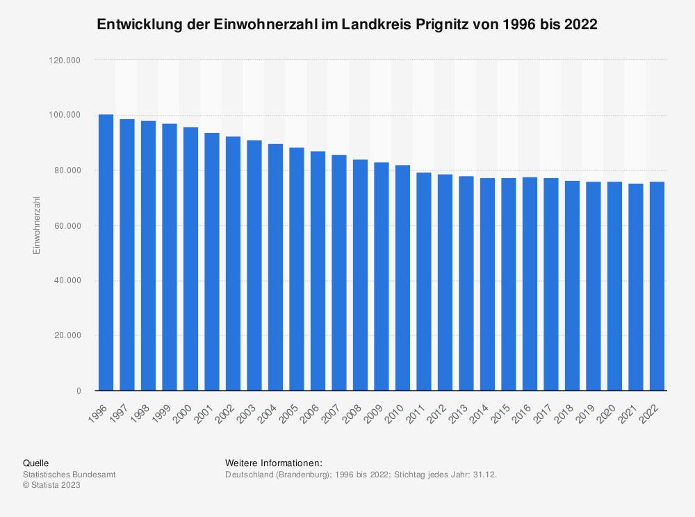 Statistik: Entwicklung der Einwohnerzahl im Landkreis Prignitz von 1995 bis 2020   Statista