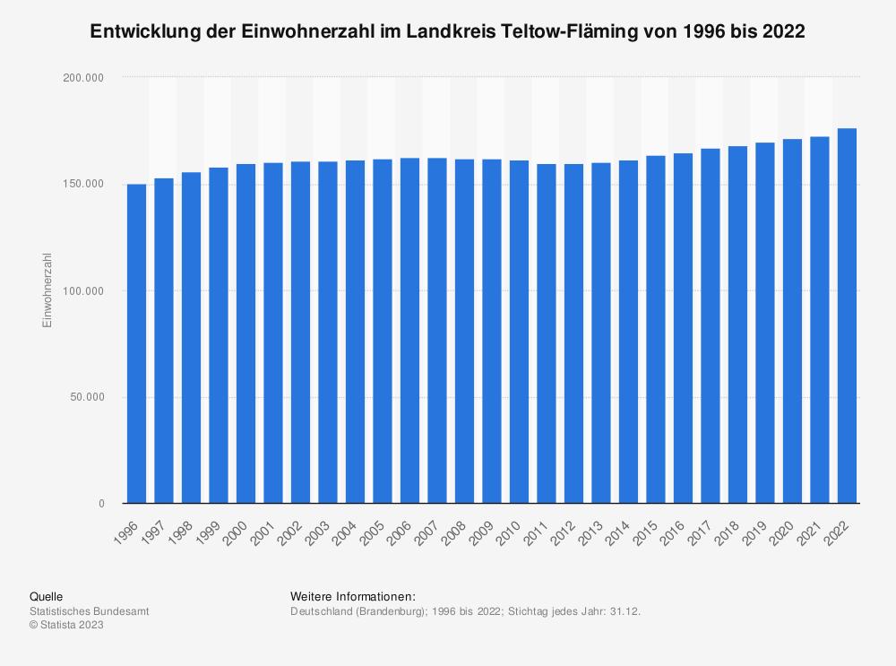 Statistik: Entwicklung der Einwohnerzahl im Landkreis Teltow-Fläming von 1995 bis 2019   Statista