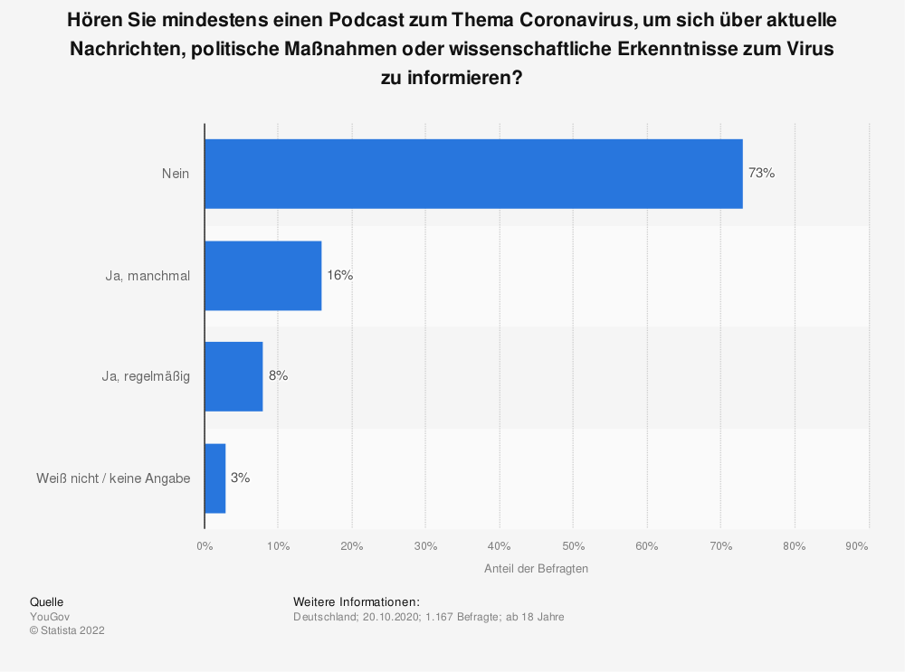 Statistik: Hören Sie mindestens einen Podcast zum Thema Coronavirus, um sich über aktuelle Nachrichten, politische Maßnahmen oder wissenschaftliche Erkenntnisse zum Virus zu informieren? | Statista