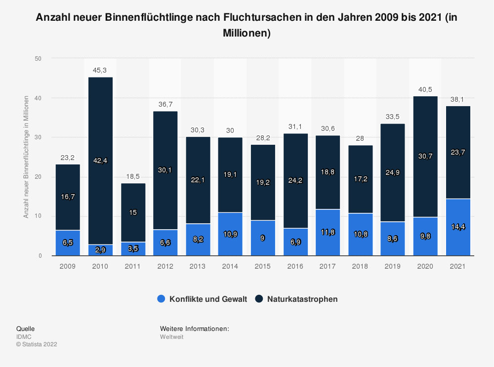 Statistik: Anzahl neuer Binnenflüchtlinge nach Fluchtursachen in den Jahren 2009 bis 2020 (in Millionen) | Statista