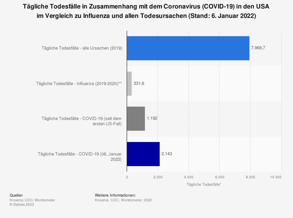 Statistik: Tägliche Todesfälle in Zusammenhang mit dem Coronavirus (COVID-19) in den USA im Vergleich zu Influenza und allen Todesursachen (Stand: 10. Januar 2021) | Statista