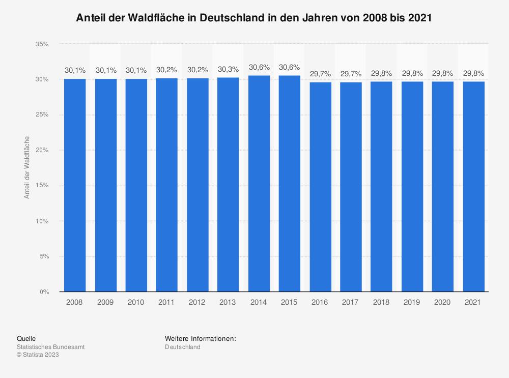 Statistik: Anteil der Waldfläche in Deutschland in den Jahren von 2008 bis 2019 | Statista