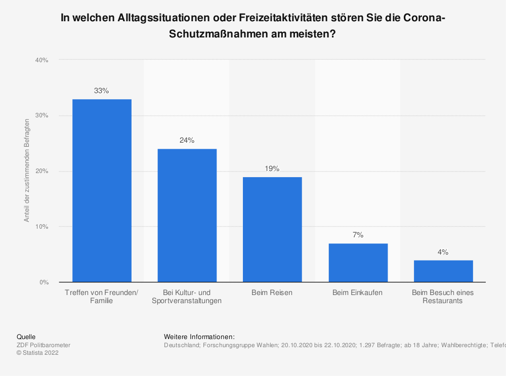 Statistik: In welchen Alltagssituationen oder Freizeitaktivitäten stören Sie die Corona-Schutzmaßnahmen am meisten? | Statista
