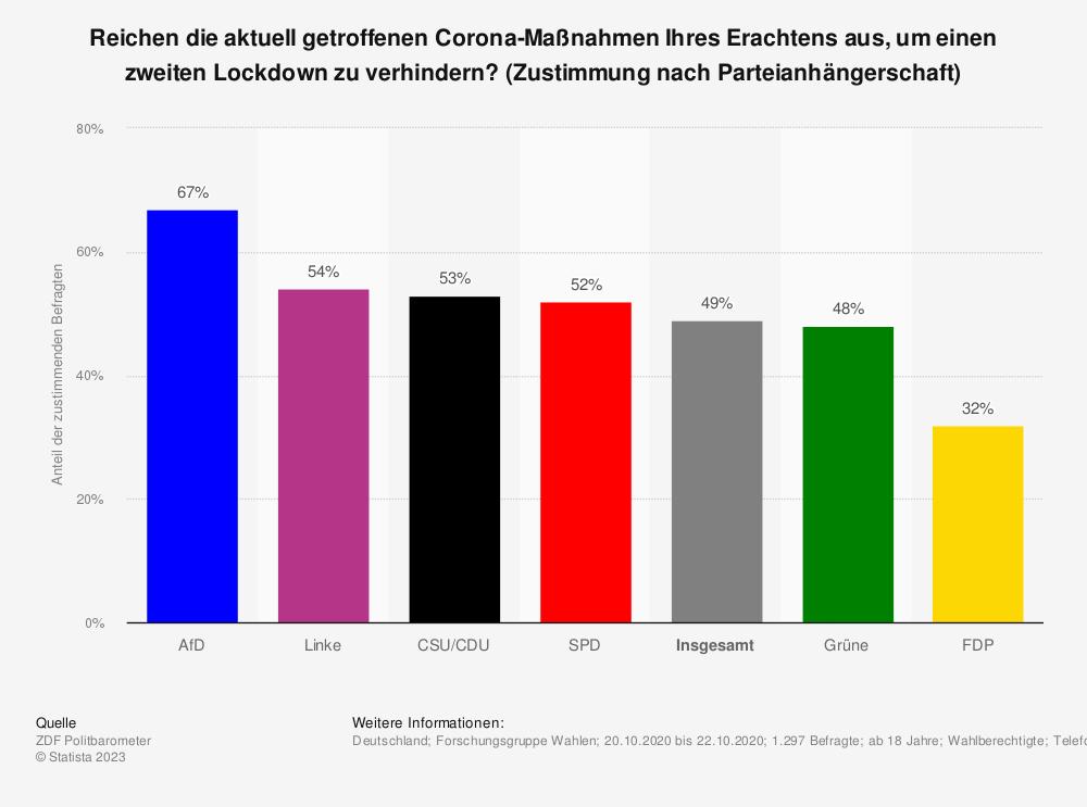 Statistik: Reichen die aktuell getroffenen Corona-Maßnahmen Ihres Erachtens aus, um einen zweiten Lockdown zu verhindern? (Zustimmung nach Parteianhängerschaft) | Statista