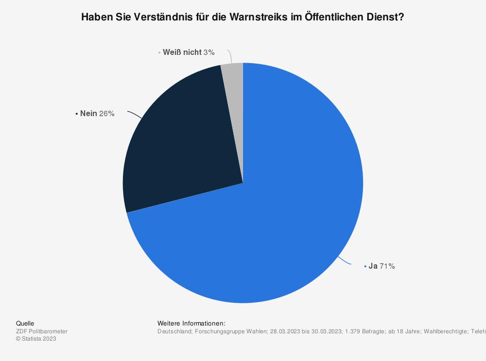 Statistik: Haben Sie Verständnis für die Warnstreiks im Öffentlichen Dienst? | Statista