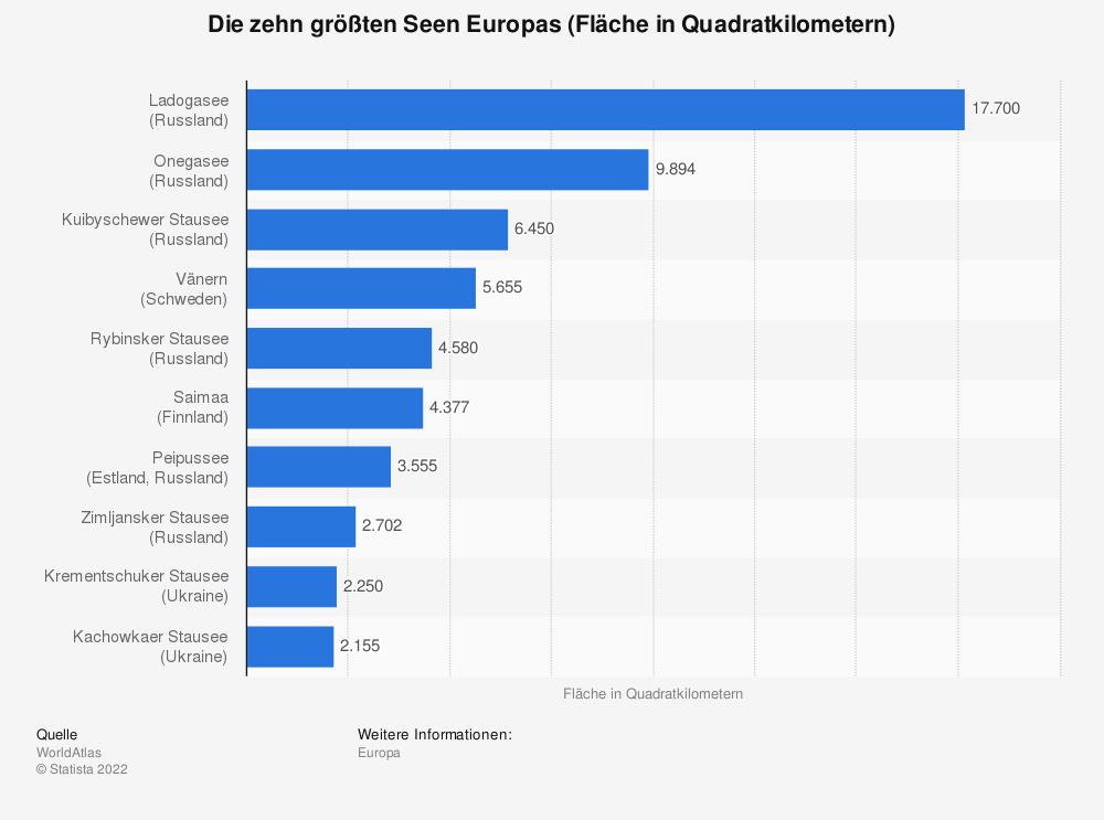 Statistik: Die zehn größten Seen Europas (Fläche in Quadratkilometern)   Statista