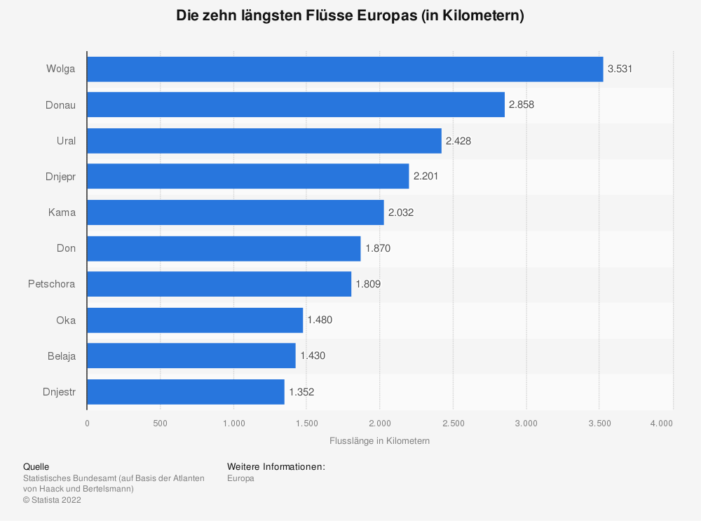 Statistik: Die zehn längsten Flüsse Europas (in Kilometern)   Statista