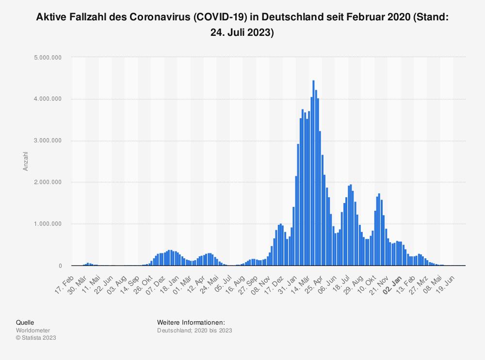 Statistik: Aktive Fallzahl des Coronavirus (COVID-19) in Deutschland seit Februar 2020 (Stand: 14. Mai 2021) | Statista