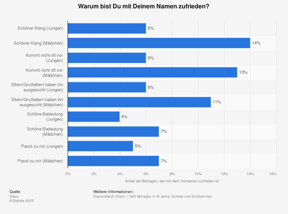 Statistik: Warum bist Du mit Deinem Namen zufrieden? | Statista